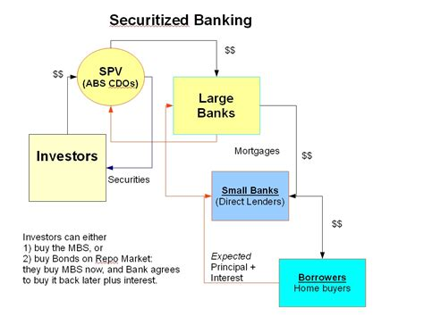 Auto Asset Backed Securities by Securitized Banking Sociology Systems Research