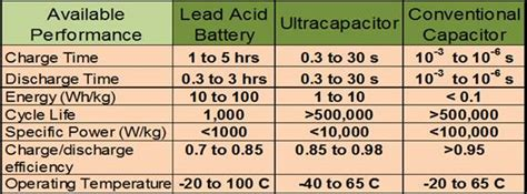 capacitor vs battery difference ultracapacitor supercapacitor frequently asked questions tecate