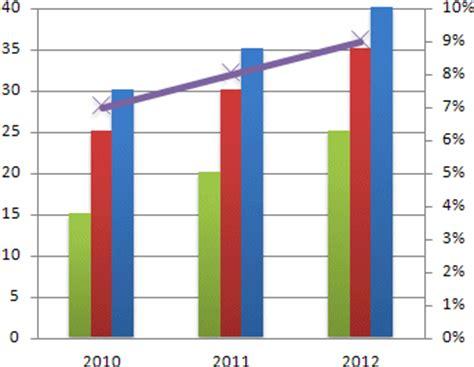 comment faire un diagramme circulaire sur excel 2007 excel 2007 ajouter un second axe au graphique