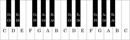 Piano Key Notes by Keyboard Piano My Piano Keys
