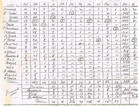 Softball Stats Spreadsheet by Softball Stats Spreadsheet Laobingkaisuo