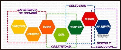 design thinking d school modelos de design thinking innovar o ser cambiado