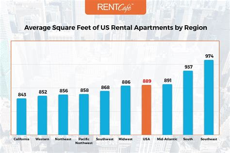 average rent in us average apartment size in the us atlanta has largest homes