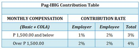 hdmf contribution table how to compute sss philhealth and hdmf pag ibig