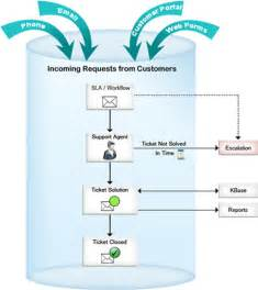 5 best images of flow chart help help desk process flow