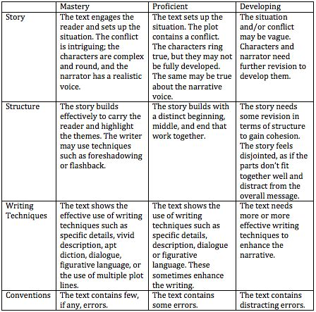 Exles Of Narrative Essays For Middle School by Personal Narrative Rubric Exles Study