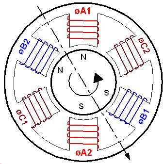 3 Phase Induction Motor Images
