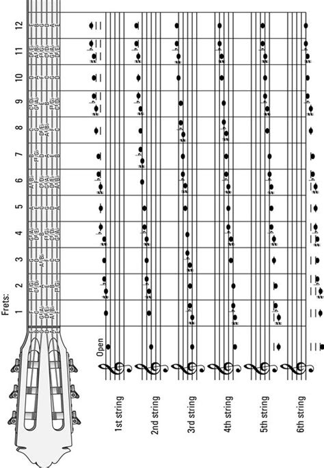 note pattern meaning best 25 guitar notes ideas on pinterest