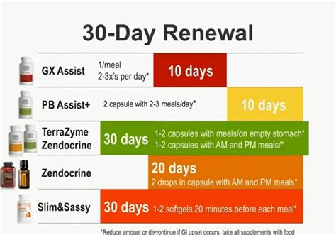 30 Day Detox by Doterra Gx Assist Cleanse Diagram Blend Slim Sassy