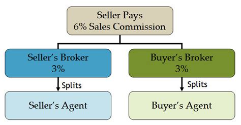 buying a housing commission house buying a housing commission house 28 images real estate commission how much should
