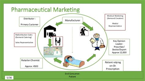 Mba Pharmaceutical Industry Uk by Sales Automation For Pharmaceutical Industry