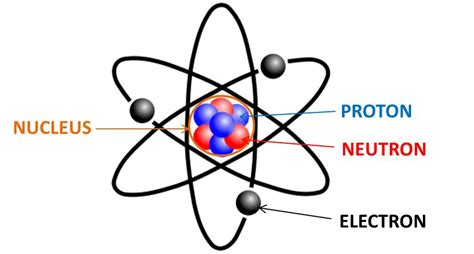 matter and atoms who discovered atom who invented