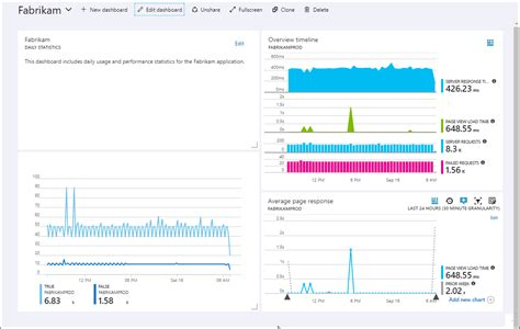 using app insights analytics query language to make better create custom dashboards in azure application insights