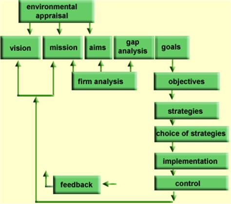 Mba Strategic Management Process by Underpinning Knowledge Organisational Context