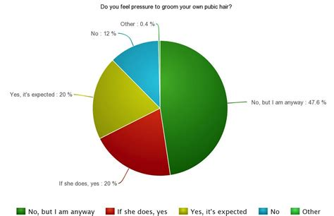 pubic hair style survey what men think of female pubic hair brazilian wax more