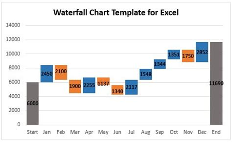 How To Create A Waterfall Chart In Excel And Powerpoint Waterfall Chart Excel Template Free