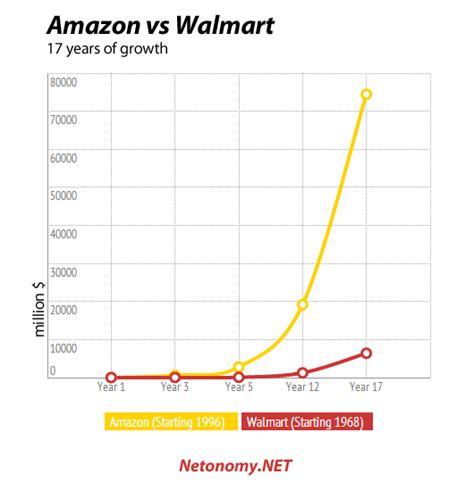walmart vs amazon where is retailing headed ravenshoe packaging amazon vs walmart comparison in one essential chart netonomy net