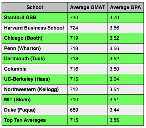 Average Gpa For Mba Schools by Can You Get Into Harvard S B School