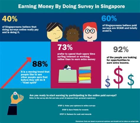 Earn Money Doing Surveys - earning money by doing survey in singapore great deals and promotions in singapore