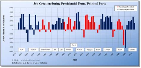 job creation bush vs obama national review why doesn t obama own some of the job losses between