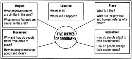 themes of geography and exles ap human geography models project introduction to geography