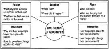 Definition Of Landscape In Geography Ap Human Geography Models Project Introduction To Geography