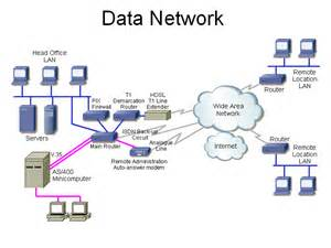 Home Data Network Design by Data Communications Equipment