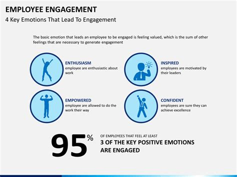 Employee Engagement Powerpoint Template Sketchbubble Employee Engagement Ppt Templates