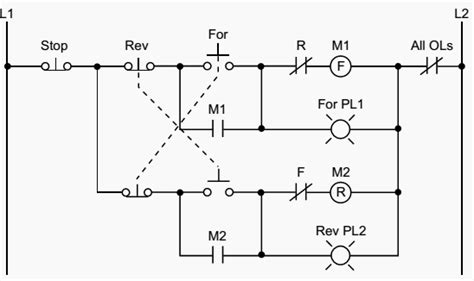 plc implementation of forward motor circuit with