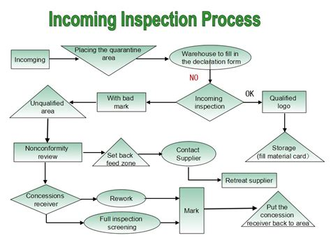 Incoming Inspection Plan Pictures To Pin On Pinterest Pinsdaddy Incoming Inspection Procedure Template