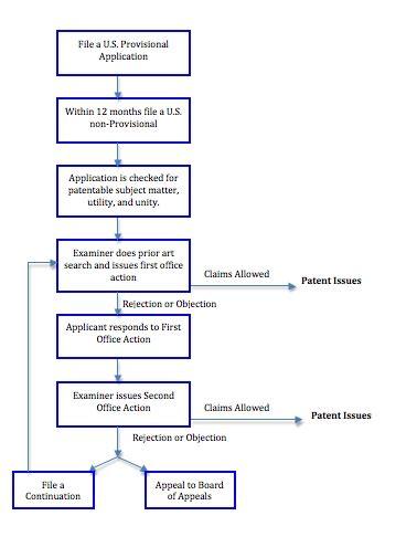 patent flowchart exle patent application process flowchart flowchart in word