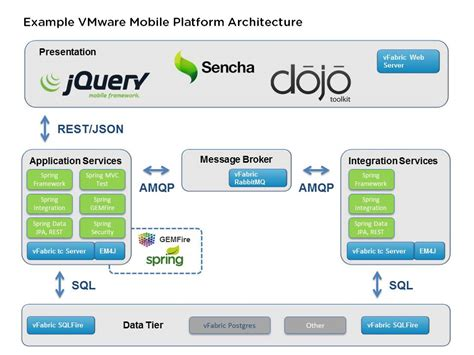 does android a cloud build your mobile app in the cloud in 45 minutes tutorial vmware vfabric vmware