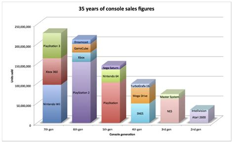 next console sales figures console history where does the ps4 stand with week