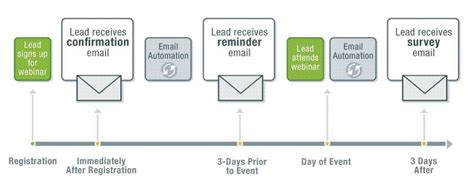 email workflow how personalized marketing can increase your ecommerce sales