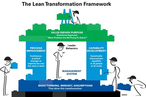 true kaizen management s in improving work climate and culture books 375 best images about lean â 6ï â opex â on