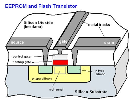 floating gate transistor eeprom eeprom article about eeprom by the free dictionary