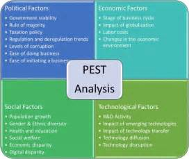 environmental management system template uk best 25 pestel analysis ideas on pestel
