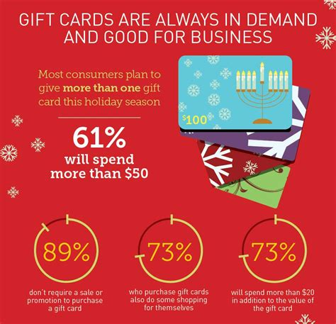 Gift Card Research - gift cards will be a top holiday gifting choice again this