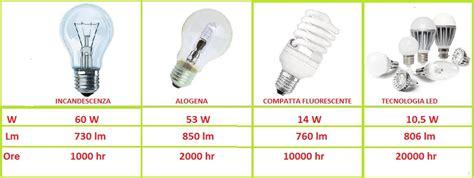 ladario moderno soggiorno illuminazione watt a metro quadro 1 quanti watt