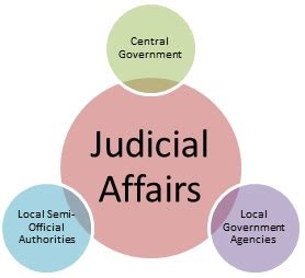 Department Of Affairs Judicial Section the department of justice hirajo of the ryukyu royal