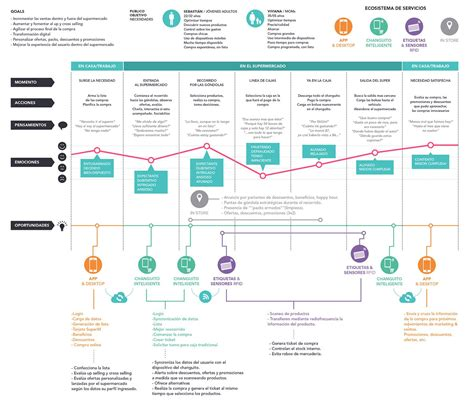 Customer Journey Map For Food Retail Source Behance Net Ux Journey Maps Pinterest User Experience Journey Map Template
