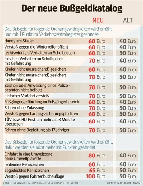 Strafenkatalog Auto by Neuer Bu 223 Geldkatalog Was Passiert Jetzt Mit Alten