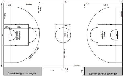 olahraga dan kesehatan lapangan basket