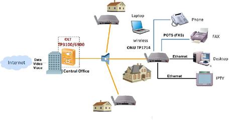 ftth pon home automation ftth triple play broadband 4 fe 2 fxs wifi voip ftth router sfu ont triple play