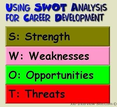 What Should A Resume Include For A Job by Using Personal Swot Analysis For Career Development