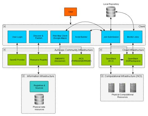 high level architecture diagram for web application vglsystemarchitecture