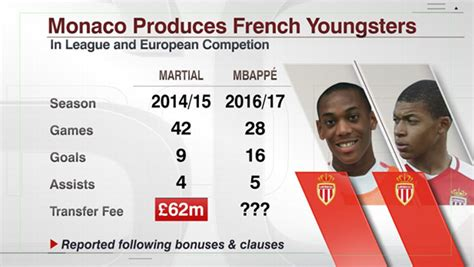 League Mba Comparison by Kylian Mbappe Legend Continues To Grow His Scoring