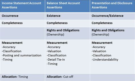 5 Audit Assertions by Introduction To Auditing Auditing Management Assertions