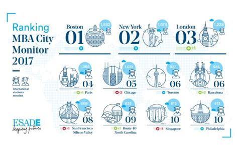 Of Barcelona Mba Ranking by Barcelona Is Sixth City In The World For Attracting