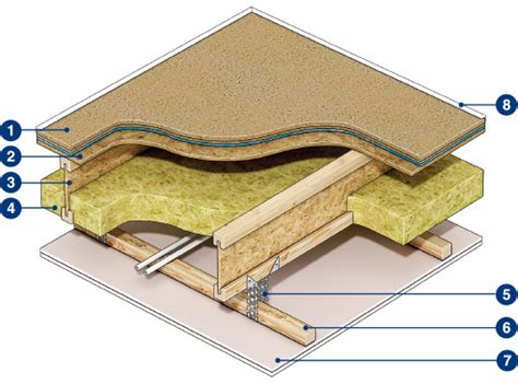 Floor To Ceiling Construction by Sounddeck Cld Floor And Ceiling Soundproofing System